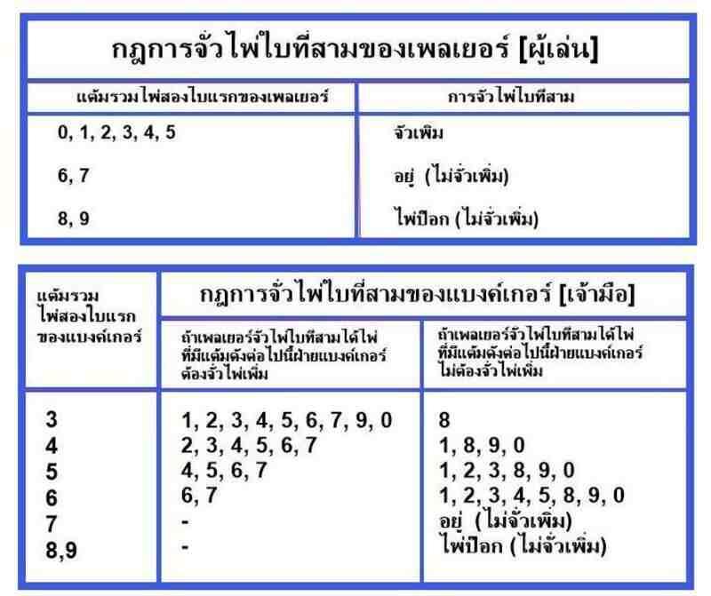 วิธีเล่นบาคาร่า BK8 กับกฎพื้นฐานที่ต้องรู้เพื่อเดิมพันได้แบบเซียน
