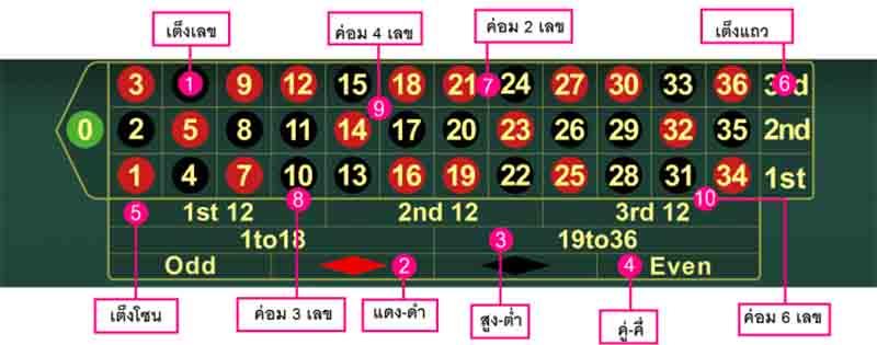 วิธีเล่นBK8 รูเล็ตและสิ่งที่คุณจะต้องรู้ก่อนเล่น